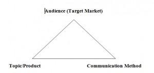 triangle of focus